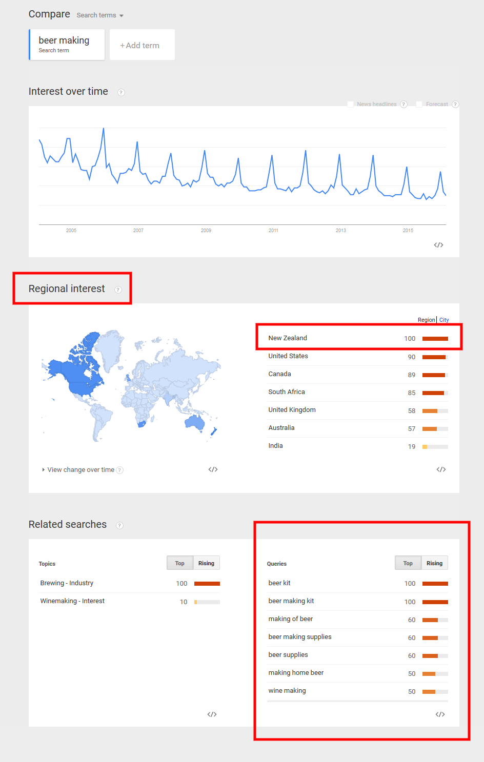 Use Google Trends to research a topic