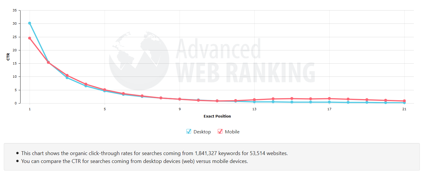Click Through Rate vs Position on the Search Engine Results Page