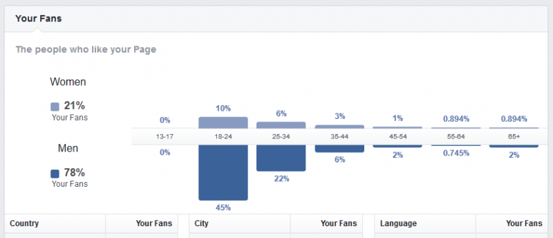 Facebook Insights - Sean Ondes