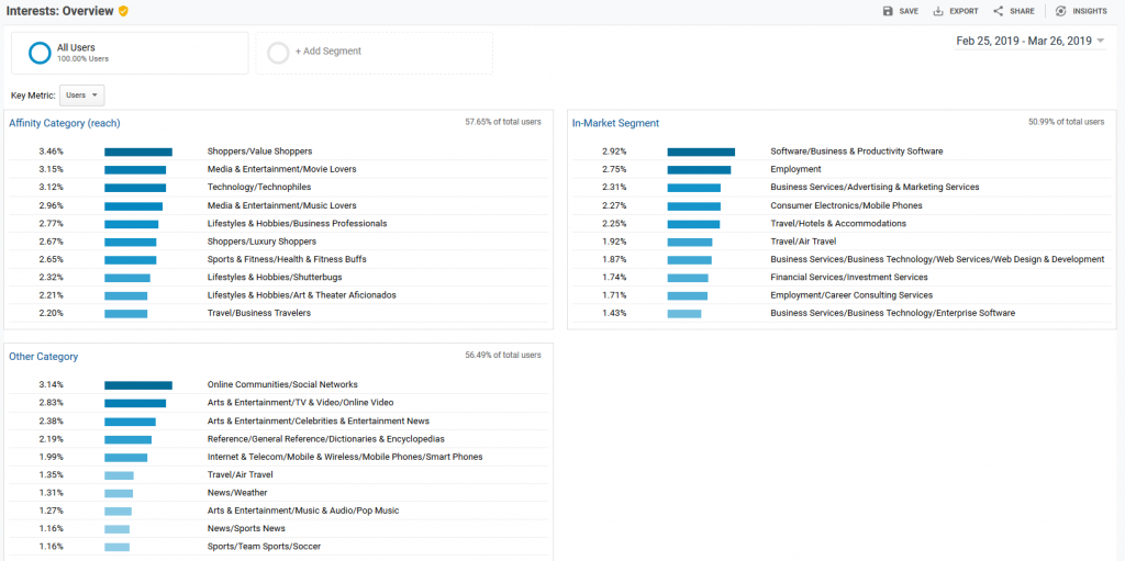 Google Analytics Interests Overview