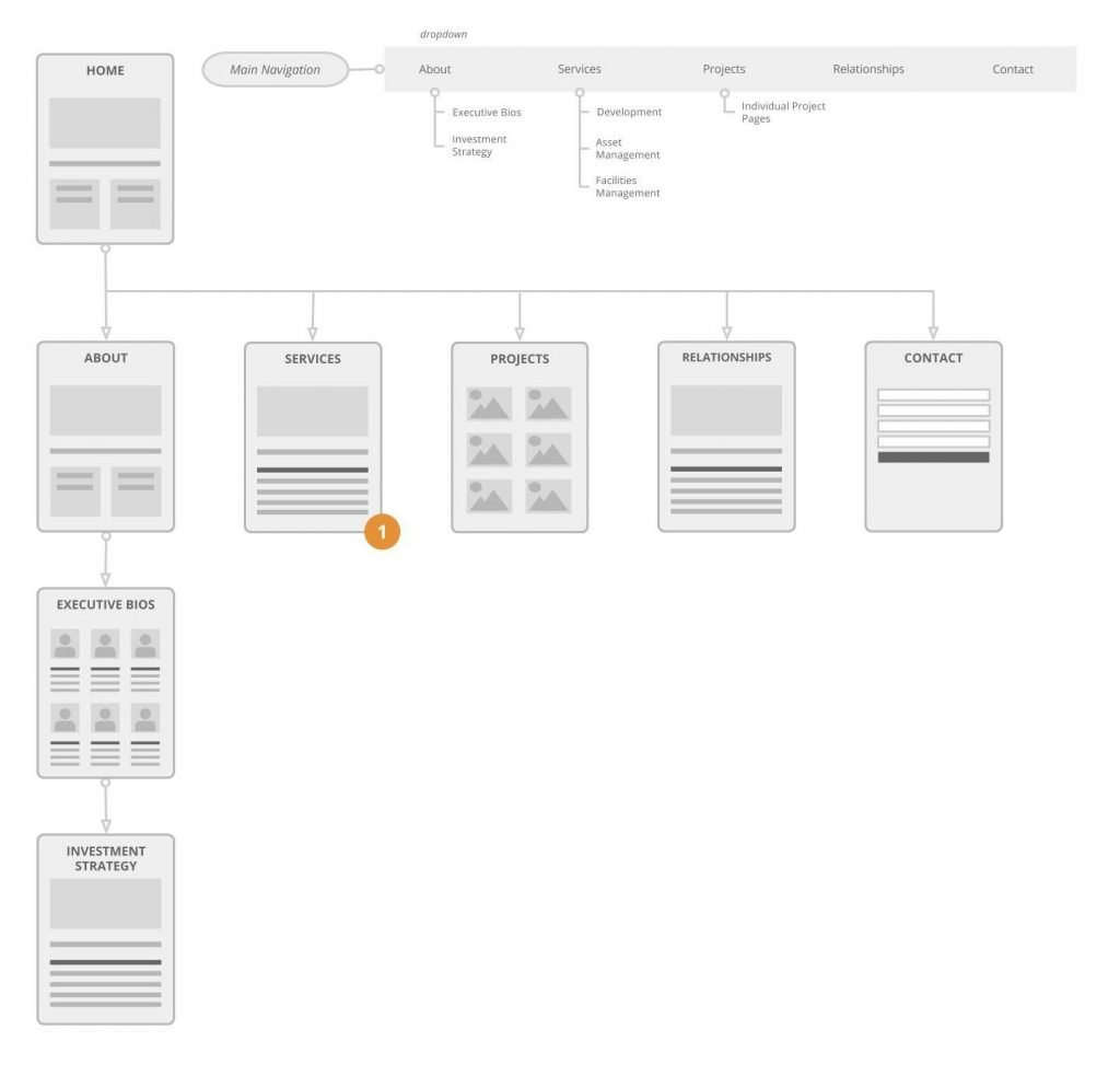 Visual Sitemap - Crutrask.us - Sean Ondes